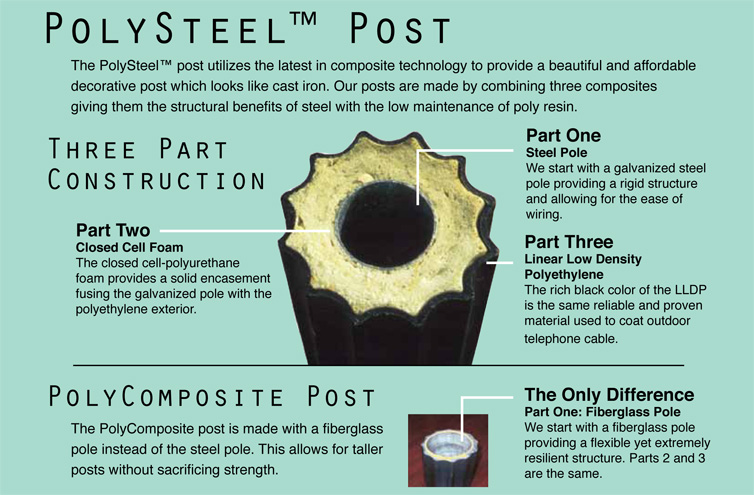Classic Light Pole Polysteel Rotocast Three Part Pole Composite